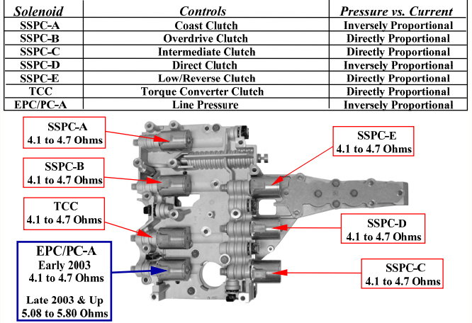 solenoid 22517 2007 mercury montego wiring diagrams ramcharger wiring diagram  at crackthecode.co