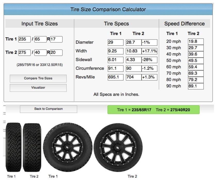 Tire Size Speed Calculator Comparison