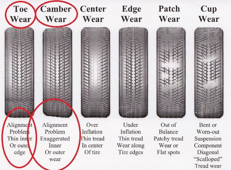 tire wear diagram 2001 f150 spare tire carrier diagram