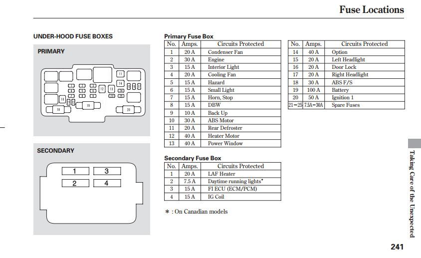Fuse Box Honda Cr V 2012 24 Wiring Diagram Images
