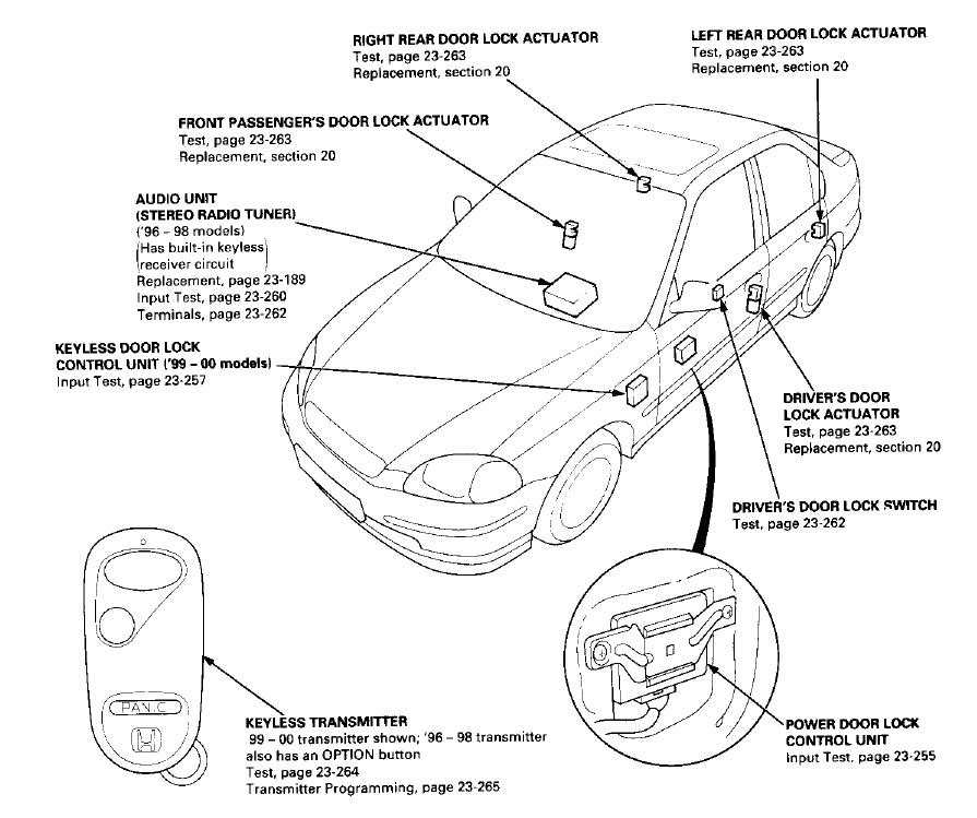 99 Civic Fog Light Wiring Diagram