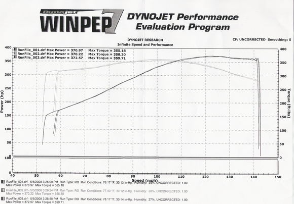 Look at that little HP. 11.40 and 121mph with just that. Now Image what it could do with some real hp