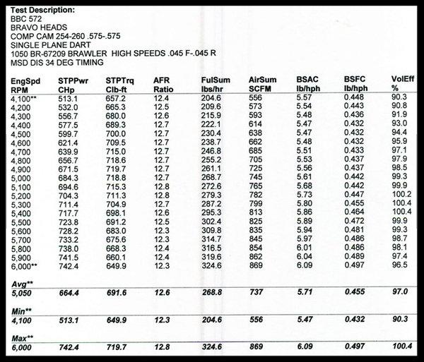 BBC 572 STAGE 8.0 TURN KEY ENGINE, DART BLOCK 740hp.  for Sale $9,550