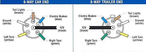 help please on rear lights wiring clublexus lexus forum discussion 6 Pin Trailer Plug Wiring Diagram diagram for the 6 pin trailer harness for the 2004 ls430, you will find a wire bundle coming out of the trunk fuse box on the left side of the trunk 6 pin trailer plug wiring diagram