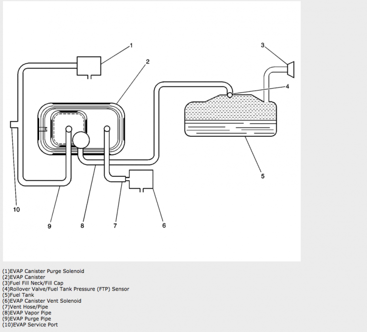 Fuel Control Solenoid Emission Control Relay Ih8mud Forum