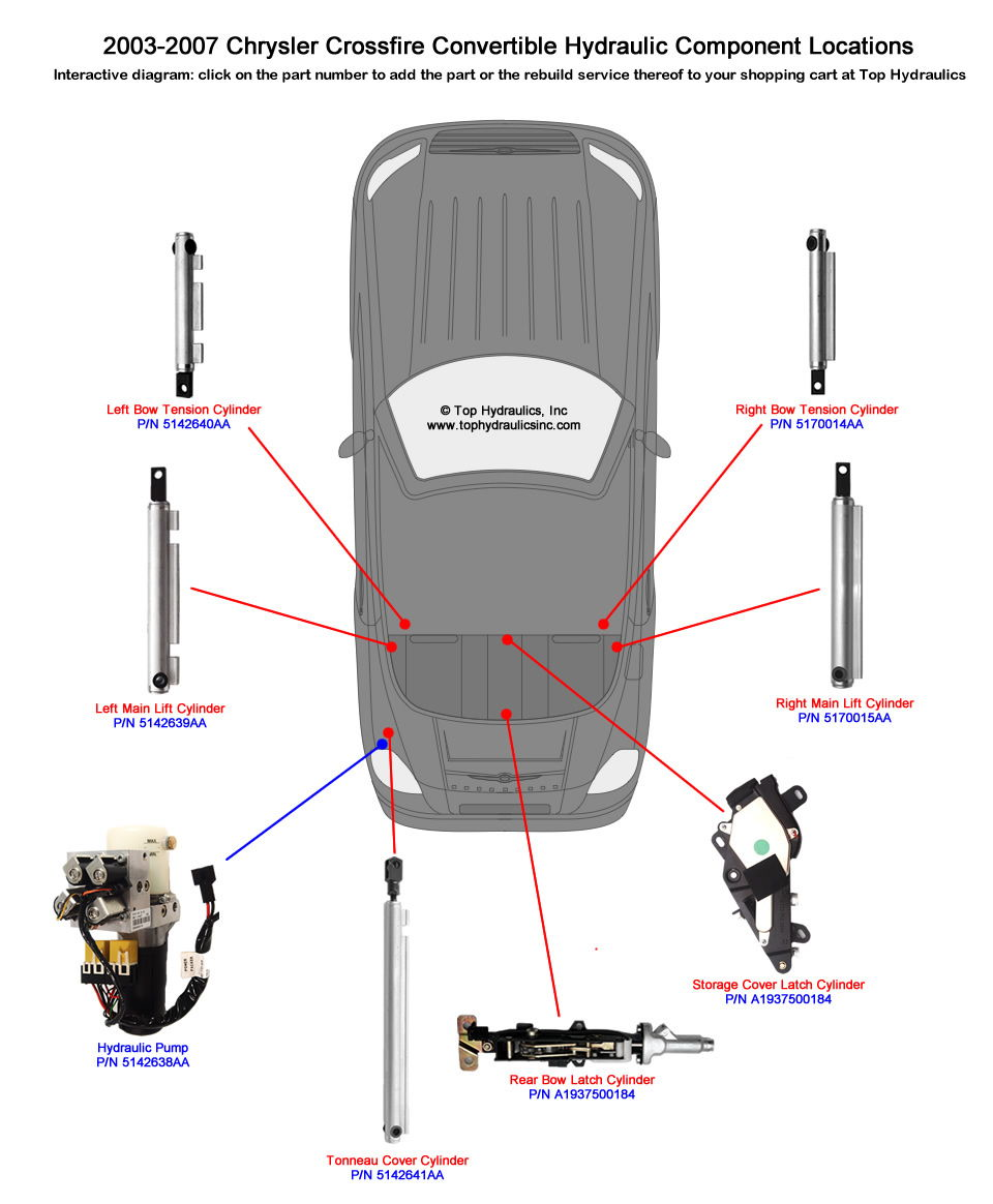 Location of your Crossfire Roadster Cabriolet Hydraulics