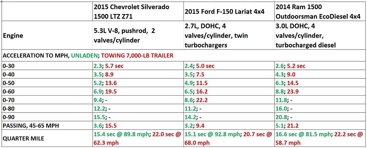 Silverado 5.3 vs. F150 2.7L - Page 2 - Ford F150 Forum ...