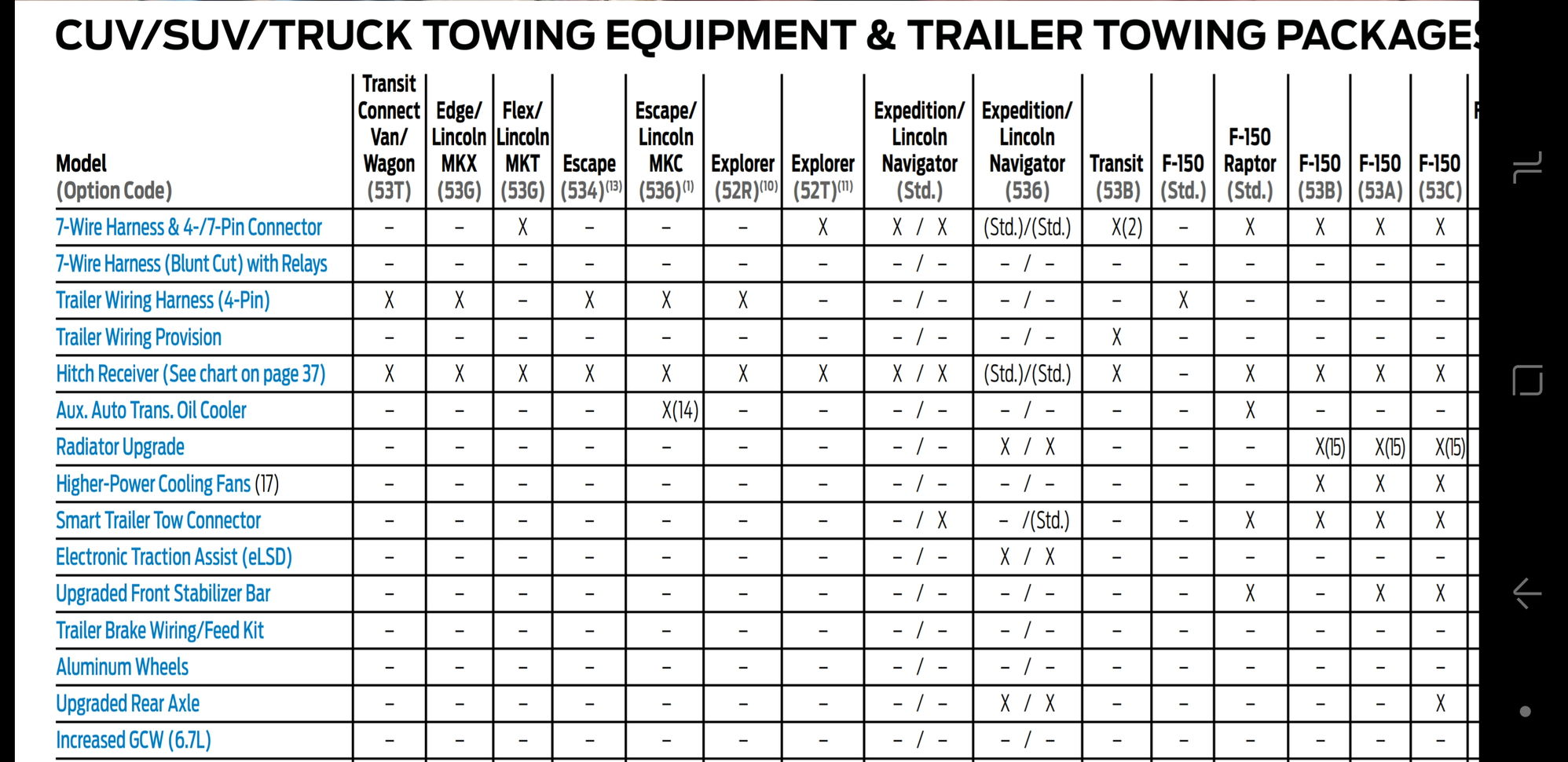 Tow Package Page 4 Ford F150 Forum Community Of Truck Fans Trailer Wiring Relay Kit Im So Glad I Saved 995 Dont Understand Why Puts Related Items In Trim Packages Attached Picture Stabilizer Bar Tag