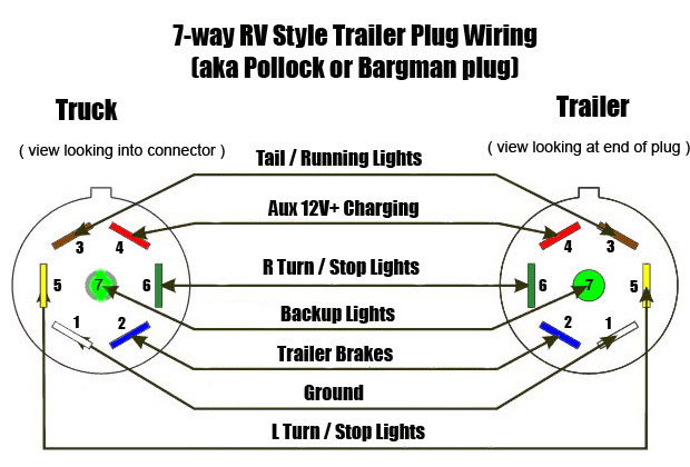 7 pin connector trailer charger - Ford F150 Forum - Community of Ford Truck  FansFord F150 Forum