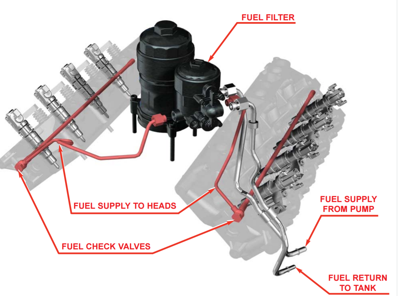 ss fuel lines  ending the dead head flow