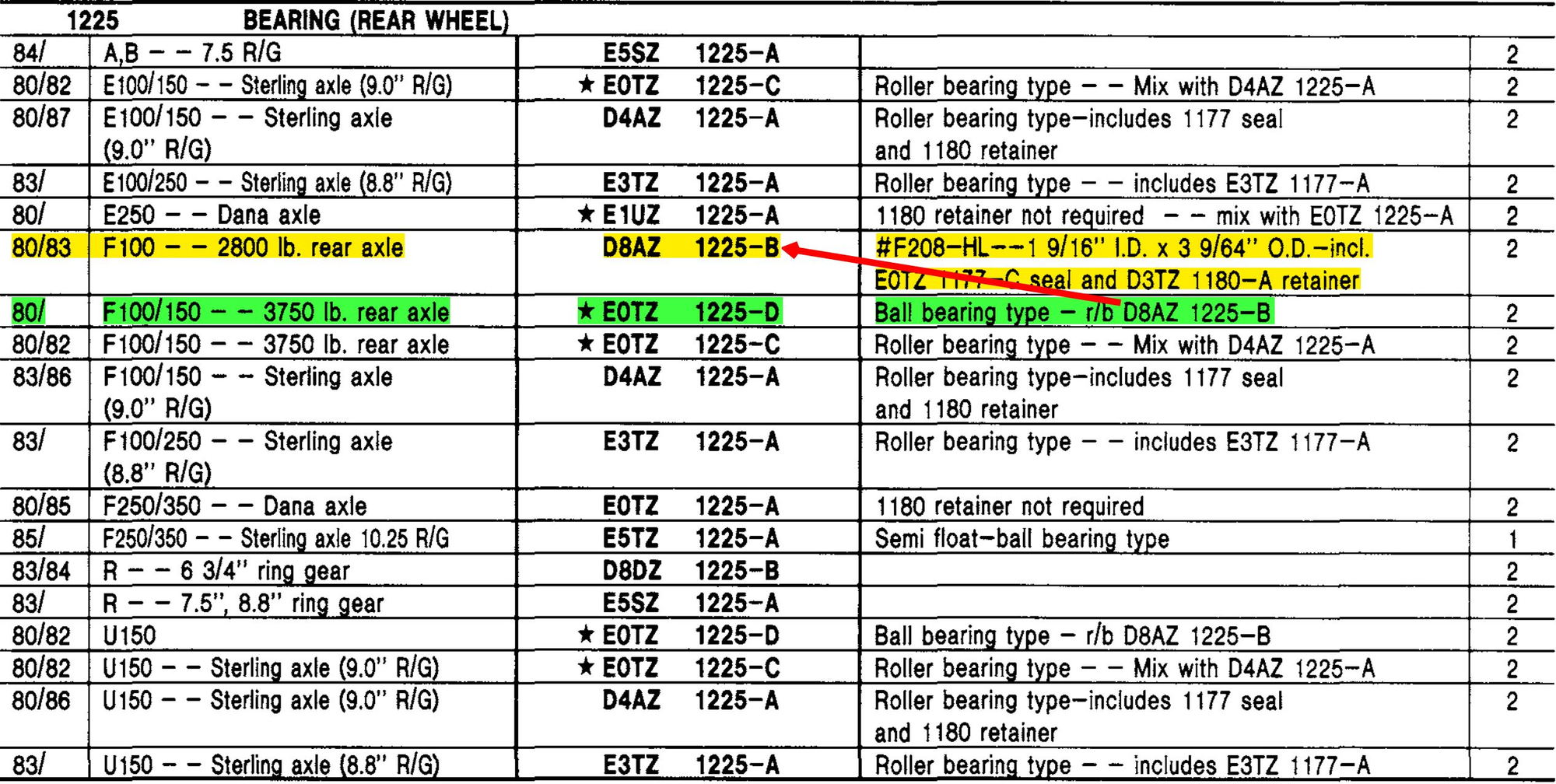 Upgrade F100 to F150 Spec's? - Ford Truck Enthusiasts Forums