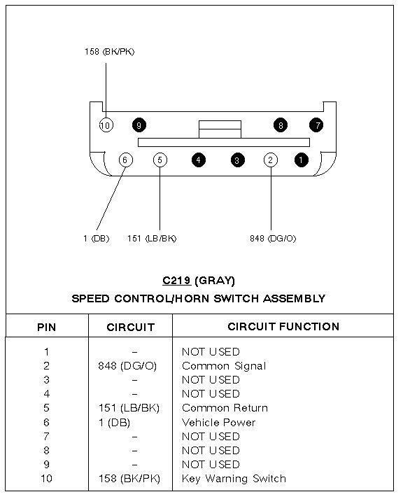 80 1997_f250hd_f350_c219_speed_control_horn_diagram_93f42527a3e095070a85b1ac33cb24ffd24a5573 horn relay location 1997 f 250 hd ford truck enthusiasts forums 1997 f250 fuse box diagram at n-0.co