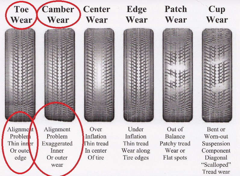 Front tyre wear - C250 UK - Castor Effects on Camber ...
